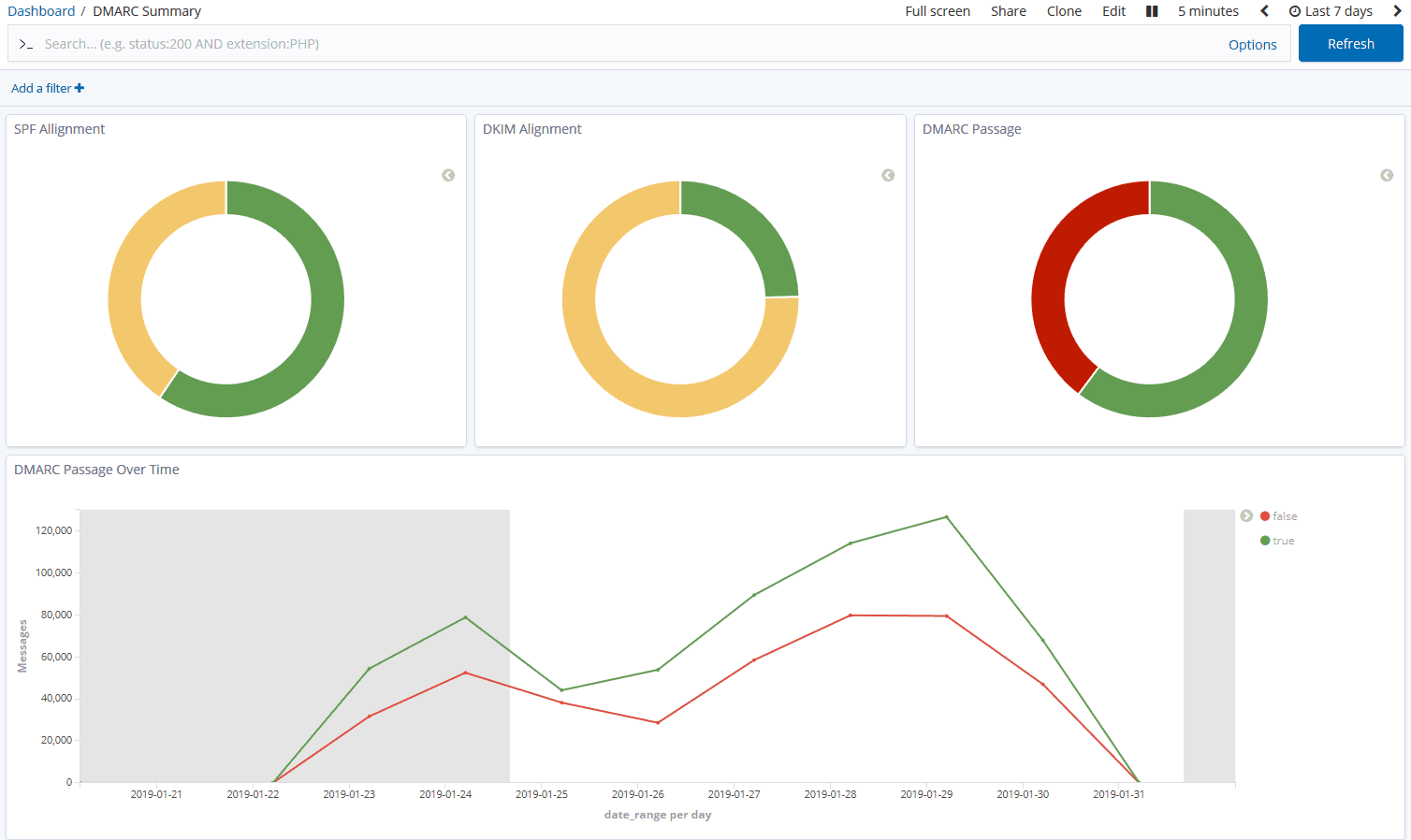 A screenshot of a premade aggreate/summary DMARC dashboard in ELK using data from pardeemarc
