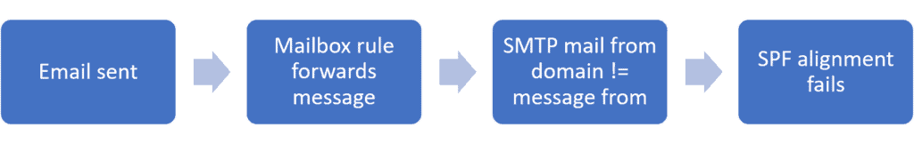 A process graphic that shows how forwarded email fails SPF alignment