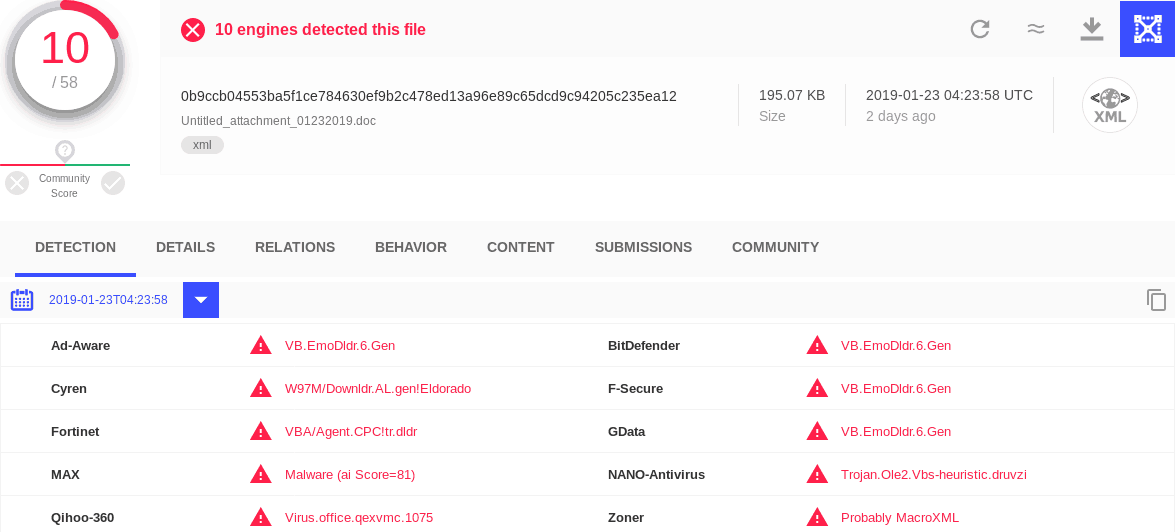 A screenshot of a VirusTotal results page showing a detection rate of 10/58 for a Emotet dropper document